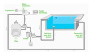 Funcionamiento de las depuradoras de piscinas 0