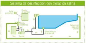 sistema de desinfección con cloración salina